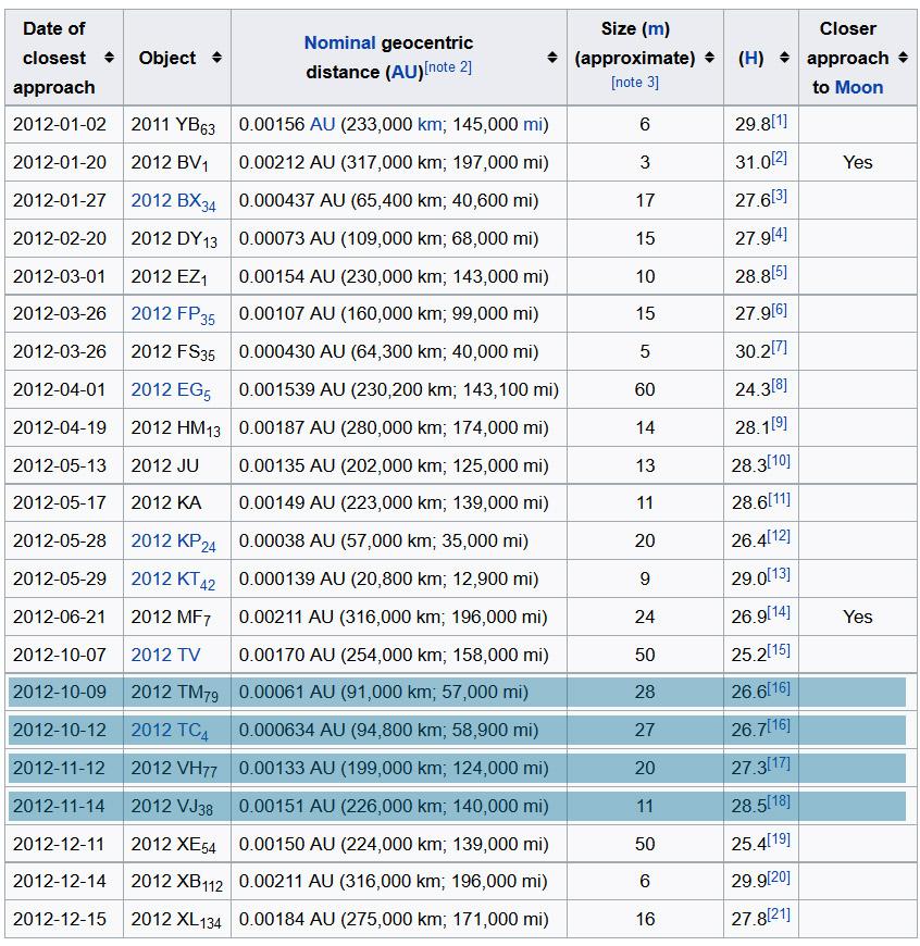 tableau astéroïdes année 2012 - 2017 TM79 TC4 VH77 VJ38